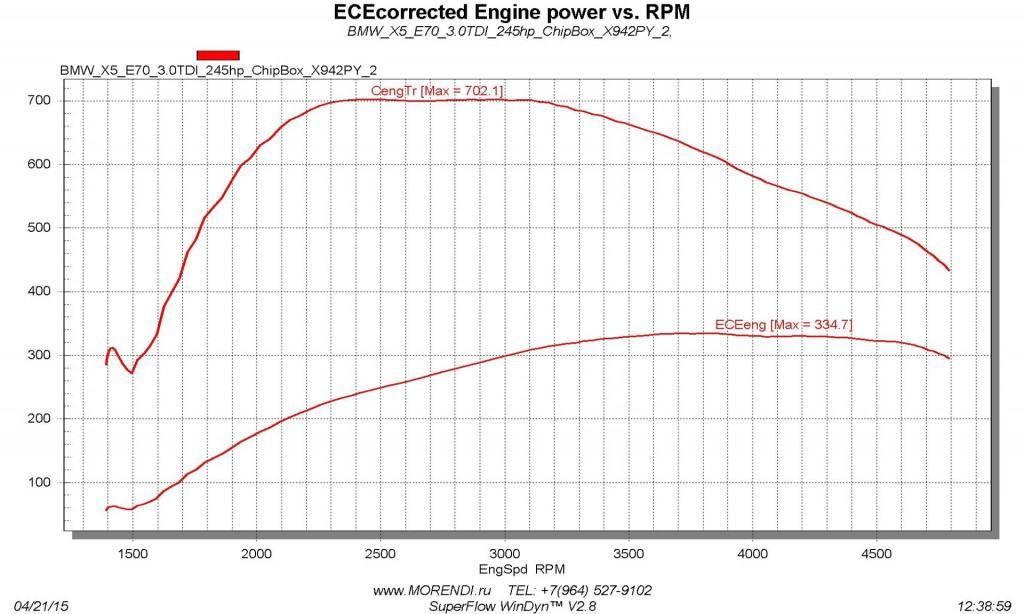 BMW X5 Е70 30d и блока Штайнбауэр замер мощности