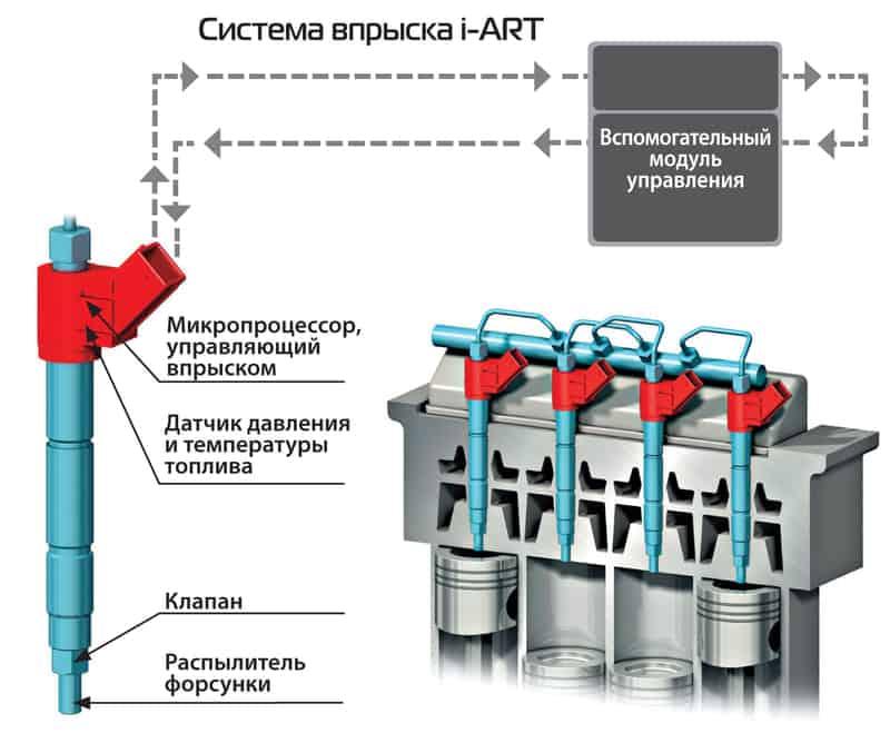 Технология i-ART как будущее моторостроения
